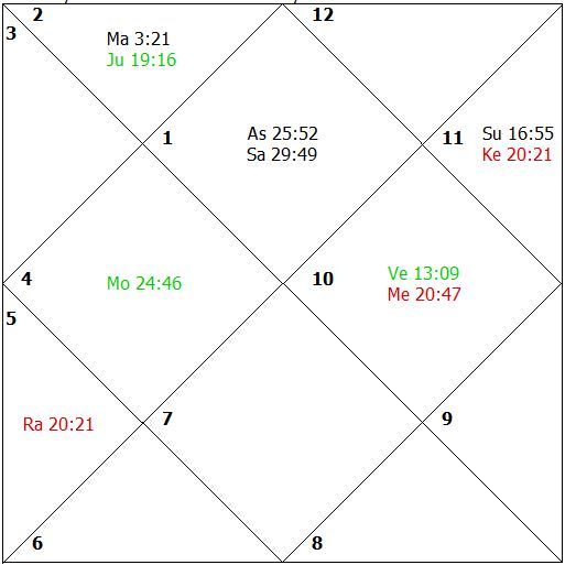 Children and astrology, Relocation, Vedic Jyotishi