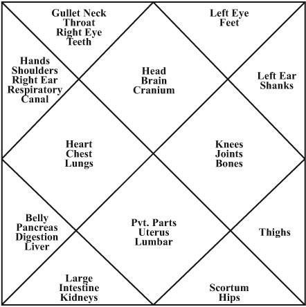houses - astrostudy