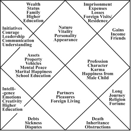 Important Astrological Terminology Astrology Kavach Astrology