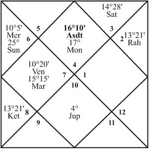 Learn Vedic Astrology thru Free online Lesson & Systems