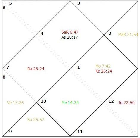 Varga or Divisional Charts