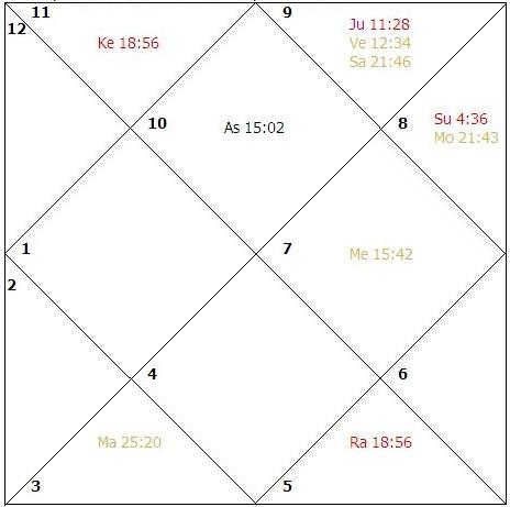 Online jothidam birth date