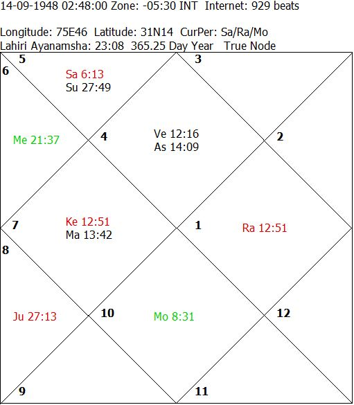 Handling Queries Astrologically