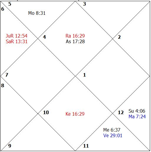 Handling Queries Astrologically 6