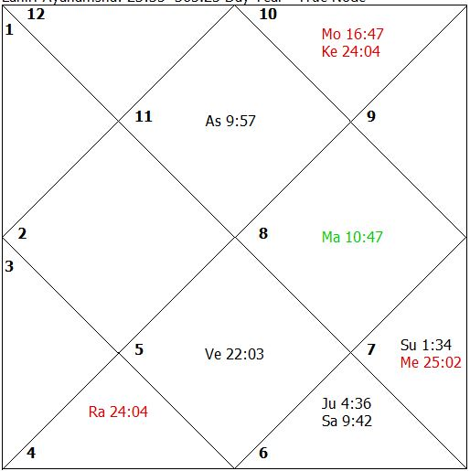 Impact of Astrology Remedies
