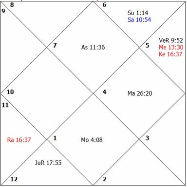 Learn Astrology - Lessons
