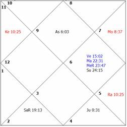 Care of the Newborn through Astrology