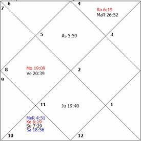 Medical Astrology, How to Judge a Horoscope for health, litigation