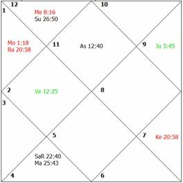 Medical Astrology, How to Judge a Horoscope for health