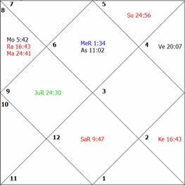 LONGEVITY- Astrology, How to Judge a Horoscope for Longevity and