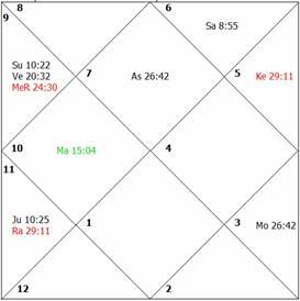 LONGEVITY- Astrology, How to Judge a Horoscope for Longevity