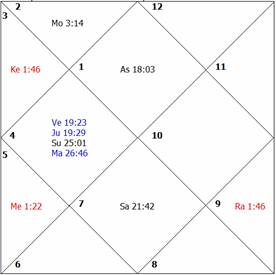 LEARN ASTROLOGY - LESSON 62 HOW TO JUDGE GENERAL FORTUNE THROUGH