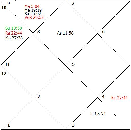 Mars Jupiter Rahu Conjunction In 7th House
