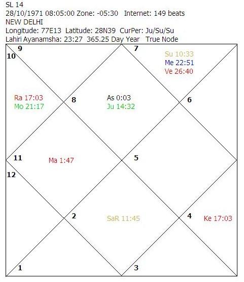 Horoscope Analysis - Pre-marital pleasures